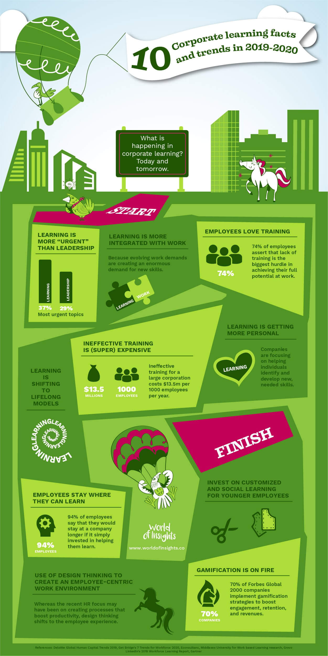 Infographic: Corporate learning trends and facts
